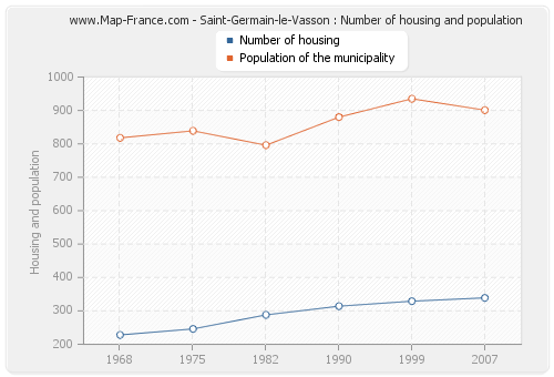 Saint-Germain-le-Vasson : Number of housing and population