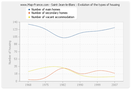 Saint-Jean-le-Blanc : Evolution of the types of housing
