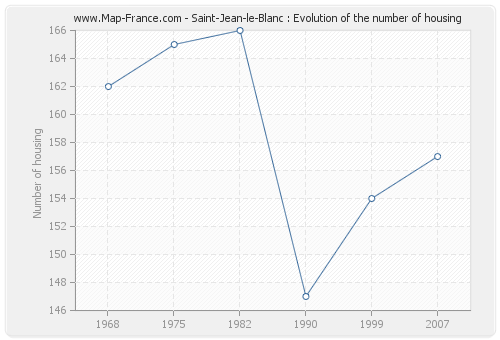 Saint-Jean-le-Blanc : Evolution of the number of housing