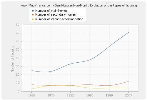 Saint-Laurent-du-Mont : Evolution of the types of housing