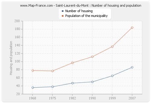 Saint-Laurent-du-Mont : Number of housing and population