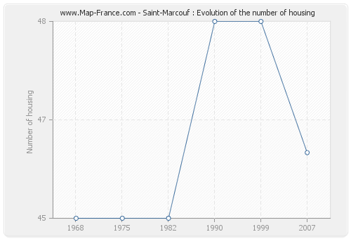 Saint-Marcouf : Evolution of the number of housing
