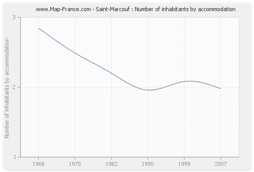 Saint-Marcouf : Number of inhabitants by accommodation