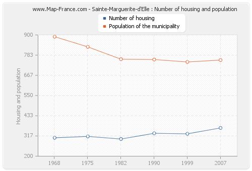 Sainte-Marguerite-d'Elle : Number of housing and population