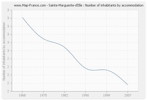Sainte-Marguerite-d'Elle : Number of inhabitants by accommodation