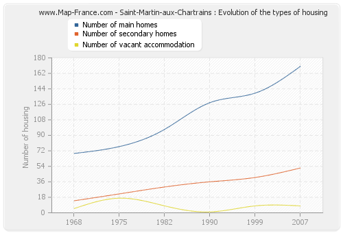 Saint-Martin-aux-Chartrains : Evolution of the types of housing