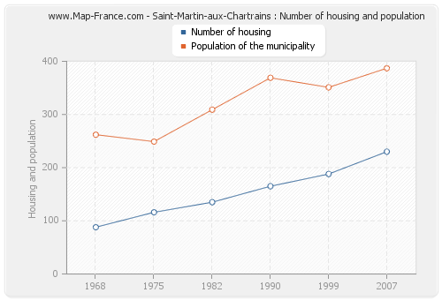 Saint-Martin-aux-Chartrains : Number of housing and population