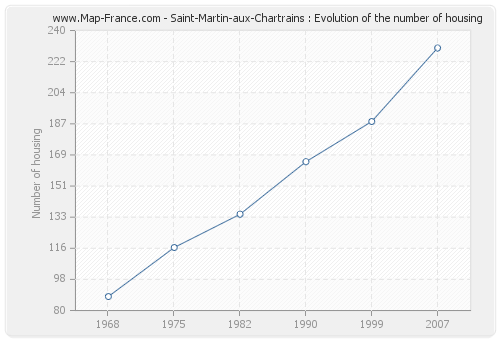 Saint-Martin-aux-Chartrains : Evolution of the number of housing