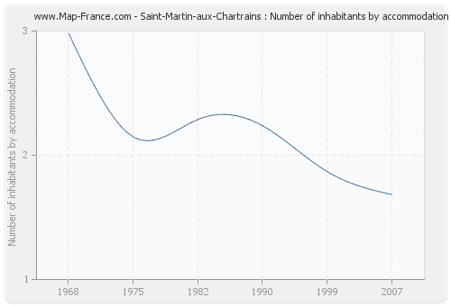 Saint-Martin-aux-Chartrains : Number of inhabitants by accommodation