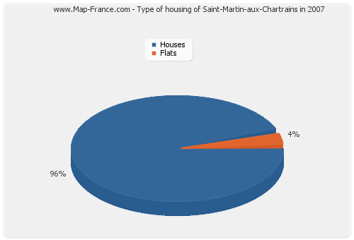 Type of housing of Saint-Martin-aux-Chartrains in 2007