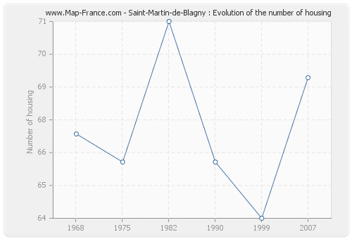 Saint-Martin-de-Blagny : Evolution of the number of housing