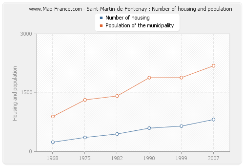 Saint-Martin-de-Fontenay : Number of housing and population