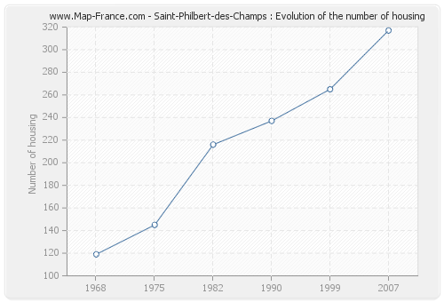 Saint-Philbert-des-Champs : Evolution of the number of housing