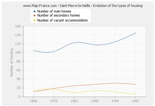 Saint-Pierre-la-Vieille : Evolution of the types of housing
