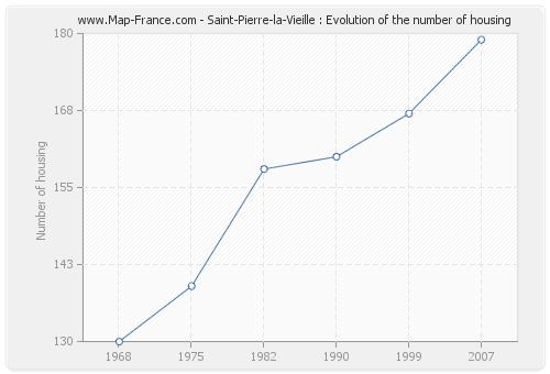 Saint-Pierre-la-Vieille : Evolution of the number of housing