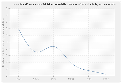 Saint-Pierre-la-Vieille : Number of inhabitants by accommodation