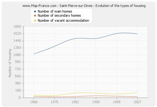 Saint-Pierre-sur-Dives : Evolution of the types of housing