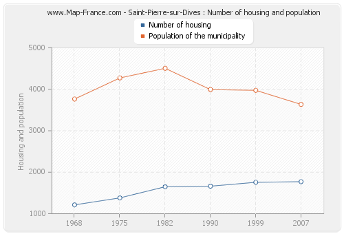 Saint-Pierre-sur-Dives : Number of housing and population