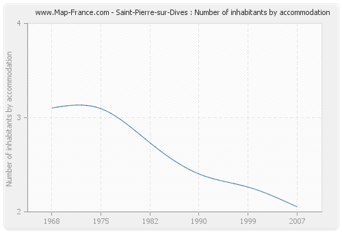 Saint-Pierre-sur-Dives : Number of inhabitants by accommodation