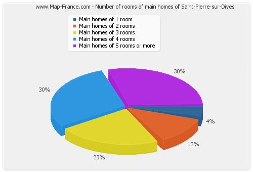 Number of rooms of main homes of Saint-Pierre-sur-Dives