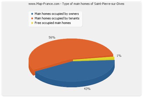 Type of main homes of Saint-Pierre-sur-Dives