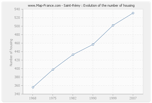 Saint-Rémy : Evolution of the number of housing