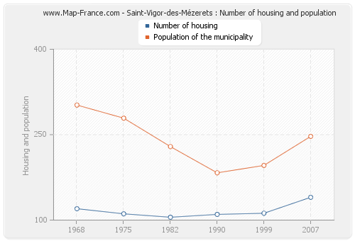 Saint-Vigor-des-Mézerets : Number of housing and population