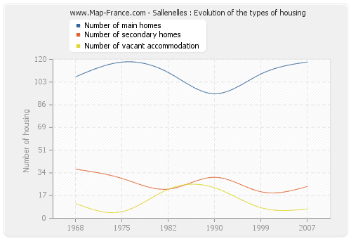 Sallenelles : Evolution of the types of housing