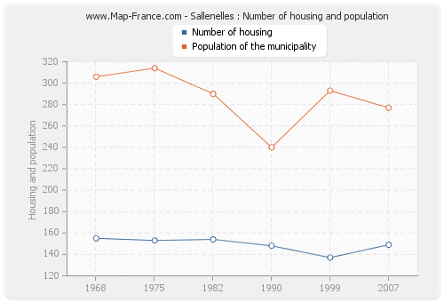 Sallenelles : Number of housing and population