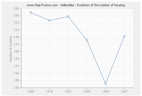 Sallenelles : Evolution of the number of housing