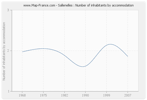Sallenelles : Number of inhabitants by accommodation