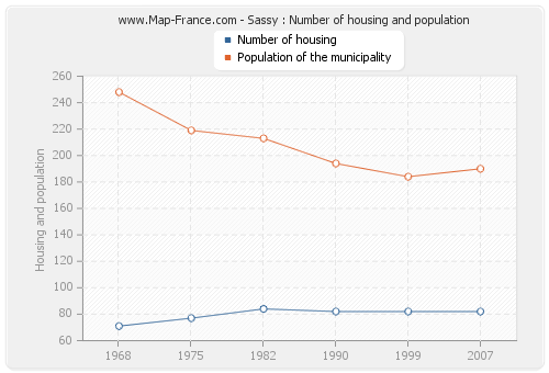 Sassy : Number of housing and population
