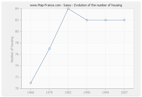 Sassy : Evolution of the number of housing