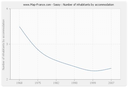 Sassy : Number of inhabitants by accommodation