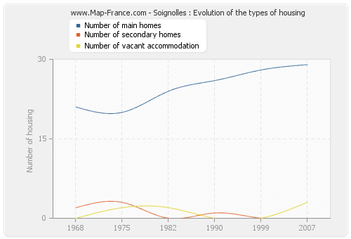 Soignolles : Evolution of the types of housing