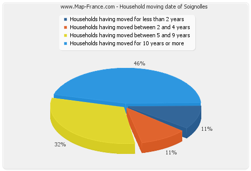 Household moving date of Soignolles
