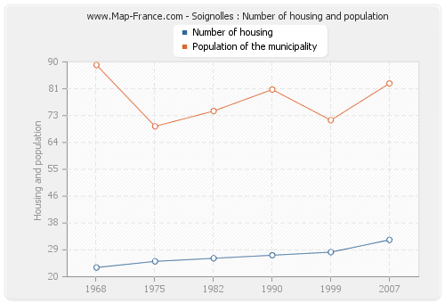 Soignolles : Number of housing and population