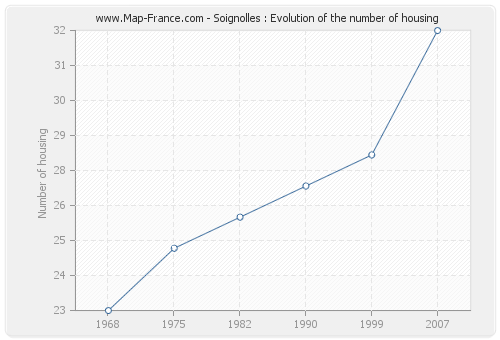 Soignolles : Evolution of the number of housing