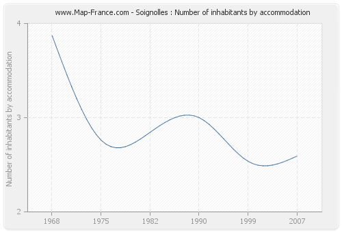 Soignolles : Number of inhabitants by accommodation