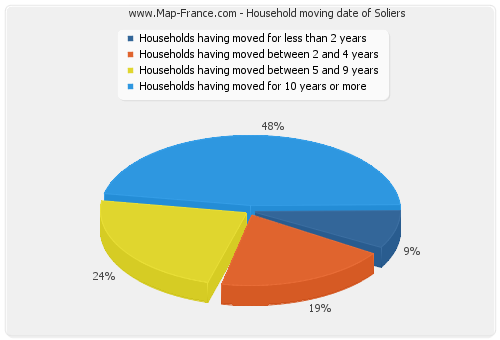 Household moving date of Soliers