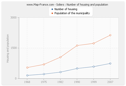 Soliers : Number of housing and population