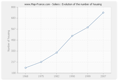 Soliers : Evolution of the number of housing