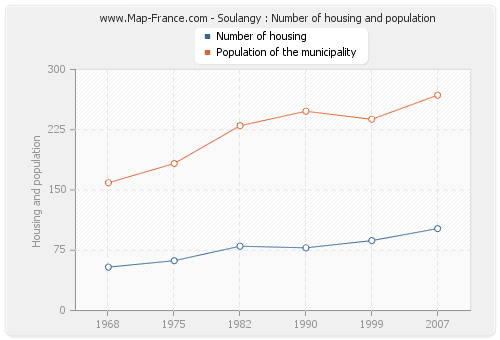 Soulangy : Number of housing and population