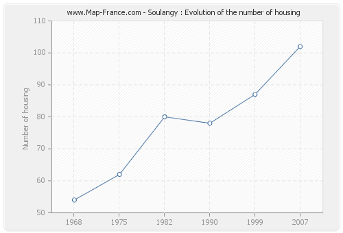 Soulangy : Evolution of the number of housing