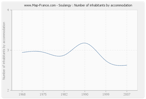 Soulangy : Number of inhabitants by accommodation