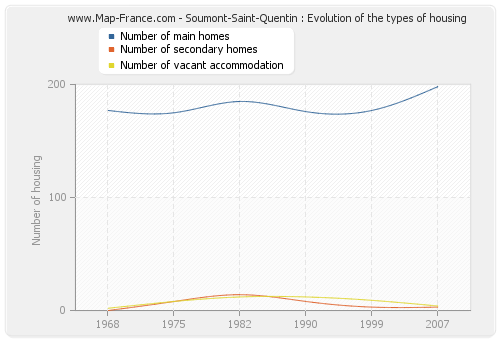 Soumont-Saint-Quentin : Evolution of the types of housing