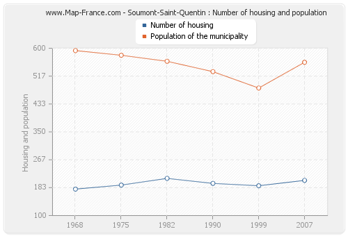 Soumont-Saint-Quentin : Number of housing and population