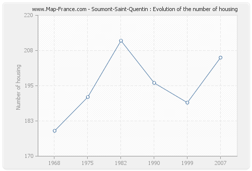 Soumont-Saint-Quentin : Evolution of the number of housing
