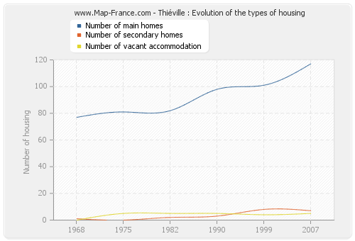 Thiéville : Evolution of the types of housing