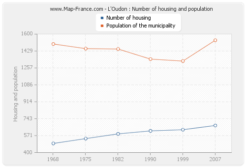 L'Oudon : Number of housing and population